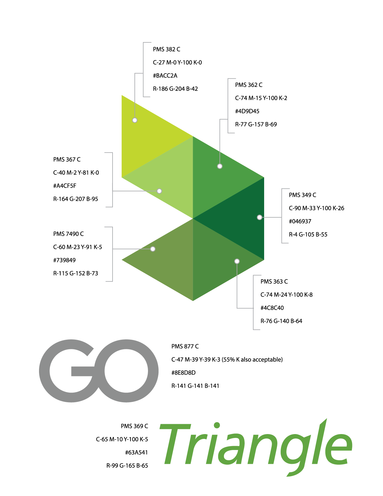 GoTriangle Anatomy