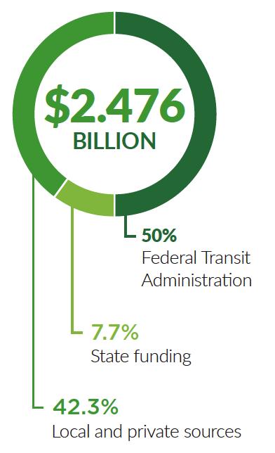 light rail stats